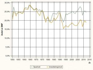 Diagram över sparkvot och investeringskvot i Sverige